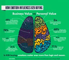 Emotion influences B2B buying more than you might think