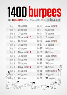 Here's the 30 day 1400 burpees challenge that I've started yesterday as part of my 〰️ Every Monday I will start working on a new health/fitness/diet goal or challenge and post my progress and results here 😬 . Fitness Workouts, Fitness Herausforderungen, Sport Fitness, Fun Workouts, At Home Workouts, Fitness Motivation, Health Fitness, Fitness Watch, Fitness Tracker