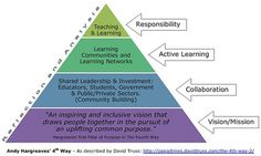 Personalize Learning: Responsibility vs Accountability