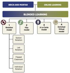 blended-learning taxonomy from the Clayton Christensen Institute for Disruptive Innovation.