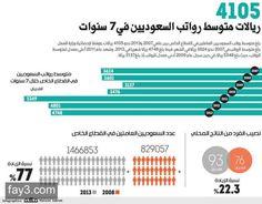 #انفوجرافيك متوسط رواتب السعوديين في سبع سنوات #السعودية