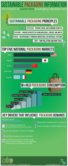 Sustainable packaging information #gogreen #packaging