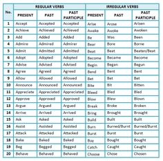 Verb Forms: List of Regular and Irregular Verbs in English - ESLBuzz Learning English English Grammar Worksheets, Verb Worksheets, English Verbs, Teaching English Grammar, English Phrases, English Vocabulary Words, Learning English, Nouns Worksheet, Learn English Words