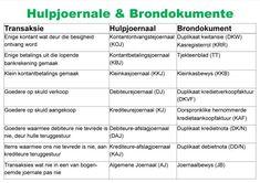 Hulpjoernale en brondokumente A1 Dj, Education, Words, School, Accounting, Schools, Educational Illustrations, Learning, Onderwijs