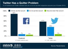 Does have a quitter problem? Ahead of its scheduled for November, the company finds itself confronted with research that suggests its platform isn't sticky enough. Pinterest History, Twitter For Business, About Twitter, Twitter Tips, Facebook Users, Twitter Followers, Social Media Tips, Embedded Image Permalink, Accounting