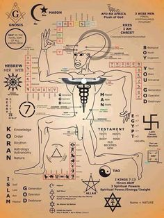 Different symbols of satanism in freemasonry and cultures from the past, the means to knowledge is not through power but through truth Ancient Aliens, Ancient Egypt, Ancient History, Mystique, Freemasonry, Book Of Shadows, Sacred Geometry, Oeuvre D'art, Magick