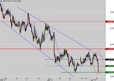 Dollar Australien - Dollar US : Proche des plus bas annuels sur une possible nouvelle baisse de taux