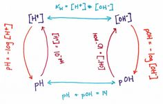 Converting pH to hydroxide ion concentrations This is a really good chart with the formulas.