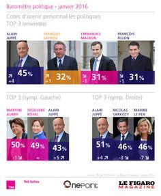 Baromètre politique (janvier 2016) http://www.tns-sofres.com/etudes-et-points-de-vue/barometre-politique-janvier-2016