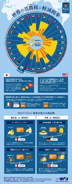 4月からの増税に際して、世界30ヶ国の消費税(付加価値税)率の比較と、軽減税率の現状をまとめたインフォグラフィックです。EU諸国の標準税率は...