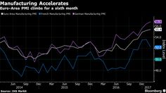 Euro-Area Manufacturing Picks Up as Inflation Pressures Build.(march 1st 2017)