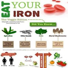 Eat your iron