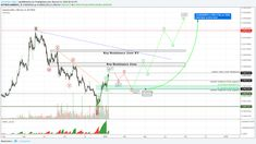 The price has broken out from the falling wedge after completing the complex and time-consuming corrective wave 2. It has taken out local resistance at 0.0003555 and is now heading towards a key re…