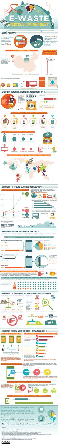 The E-Waste infographic