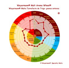 Weyermann® Malt Aroma Wheel® Malta Torrefacta de Trigo - granos enteros