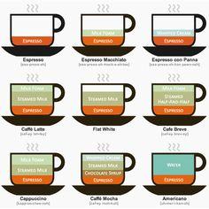 Quel type de café est-ce donc ?