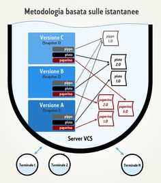 #Git - Metodologia basata sulle istantanee. #Diagramma visuale.