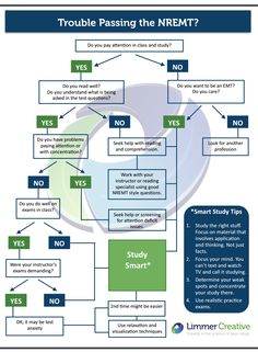 """Many students who have trouble passing the NREMT say """"I'm just not a good test-taker."""" Use our simple flow chart to help identify possible issues. Emergency Medical Responder, Emergency Medical Technician, Emergency Medical Services, Nursing School Graduation, Nursing School Tips, Nursing Schools, Exam Cram, Paramedic Student, Cranial Nerves Mnemonic"""