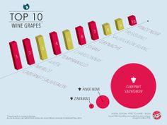 ¿Cuáles son las 10 variedades de uva más plantadas en el mundo? En esta gráfica de Wine Folly nos enseñan cuáles!  PD: ¿Ya te has registrado en nuestra web? www.wineandpeople.com