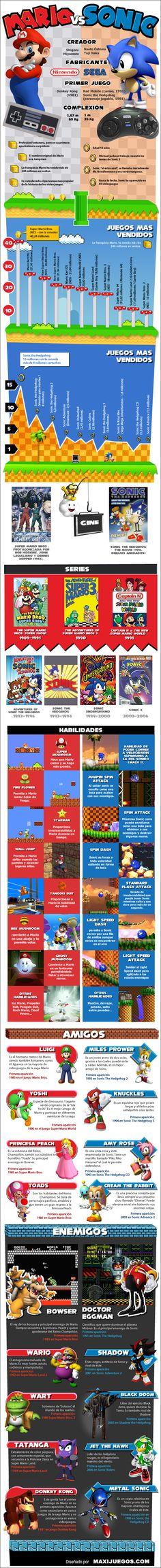 Mario y Sonic son probablemente los personajes de videjuegos más conocidos del mundo de las consolas. El plomero / fontanero de bigotes nació en 1981 para el juego Donkey Kong de Nintendo. El erizo azul es producto de Sega y tuvo su estreno 10 años después en Sonic The Hedgehog. Ambos tuvieron películas, series y marcaron a una generación en los juegos de plataformas. Eso sí, Mario vendió más del doble de juegos que su competidor.