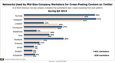 #SocialNetworks Used by Marketers at Mid-Size Companies