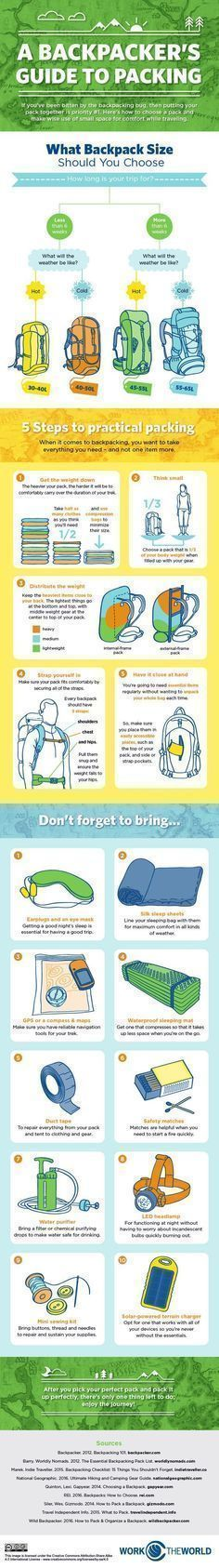 A Backpacker's Guide to Packing - Imgur #backpackingpackingguide