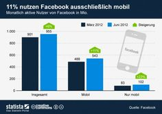 More and more people use facebook  solely mobile
