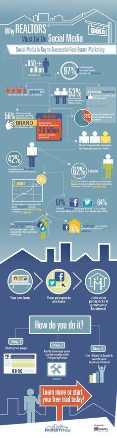 Why Realtors Must be on Social Media #realestate #socialmedia #infographic
