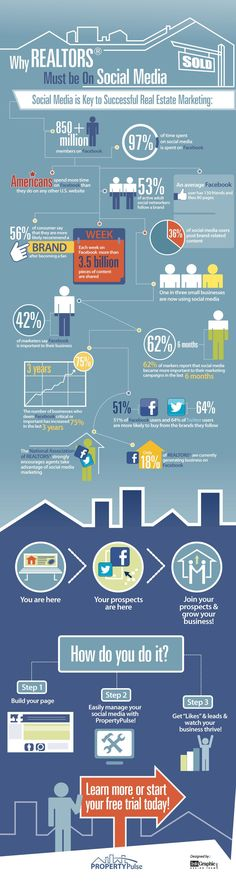 Call 786-601-1963 for Social Media Marketing services in the Real Estate Industry