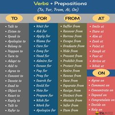 [Verbs + Prepositions] Collocation refers to a natural combination of words that are closely affiliated with each other. Learn common verb and preposition combinations in English that you should know. English Prepositions, Learn English Grammar, Learn English Words, English Phrases, English Idioms, English Language Learning, English Vocabulary, Teaching English, English Grammar Tenses