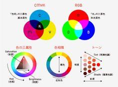 「色彩の芸術家」に近づくための配色理論(基礎知識&色彩心理)