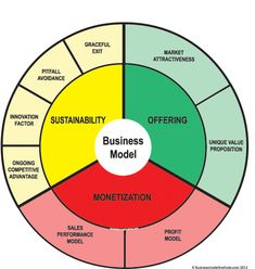 When you're ready to create and analyze your own business model, jot down your ideas while using the business model wheel. This practical tool is also useful when you revisit the ideas you come up with during your annual planning process. The business model wheel focuses on the following areas: Offering Market attractiveness: The industry, niche, …