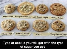 Type of cookies depending on ingredients