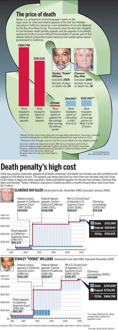 Educate yourself before you take on a political platform. Anti death penalty