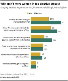 Why aren't more women in top elective office? In 2015, there were 104 women in Congress, a record number representing 19% of all Senate and House seats. There was no overall consensus among the public in our survey on what holds women back from gaining top elective offices, though women were far more likely than men to cite societal and institutional factors as major reasons.