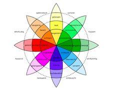 Dieser Pin beschreibt die Zuordnung von Farben zu Emotionen. Entwickelt von Robert Pluchnik