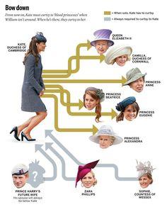 Royal Protocol To Whom Must Duchess Kate Curtsy? – Duchess-at-Large Princess Beatrice, Princess Eugenie, Prince And Princess, Princess Charlotte, Prince Harry, Princess Diana Funeral, Elizabeth Ii, Kate Middleton, Princesa Kate
