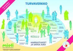 Turvataidot ja selviytyminen | Suomen Mielenterveysseura Finnish Language, Study Notes, Chart, Education, Learning, Life, Pictures, Photos, Studying