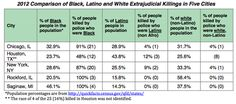 How Often are Unarmed Black Men Shot Down By Police? Look for this chart!