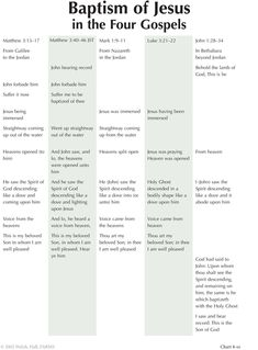 8-10 Baptism of Jesus in the Four Gospels