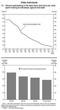 thesis unemployment