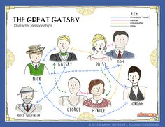 relationship of gatsby and daisy buchanan essay Give some insight as to why none of the relationships worked outthe relationship between jay gatsby and daisy buchanan wasprobably the most one sided.