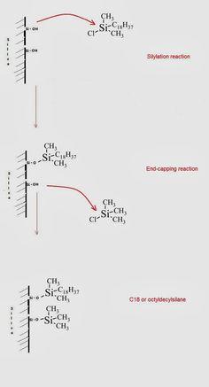 Chemistry Net: Liquid Chromatography (LC): Columns in LC/HPLC – B...