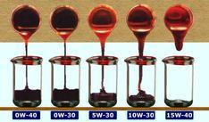 Ejemplificación de grados de viscosidad SAE