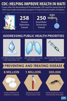 Five years after the #HaitiEarthquake, CDC continues to help improve public health. #Haiti5Yrs #Haiti