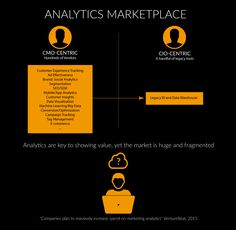"""According to the recent study about The State of Marketing Analytics by VentureBeat , """"Analytics are key to showing value, yet the market is huge and fragmented"""" / Learn why self-service analytics is needed and how OpenText can help"""