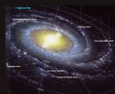 Where is Earth in the Milky Way? The Solar System (and Earth) is located about 25,000 light-years to the galactic center and 25,000 light-years away from the rim.