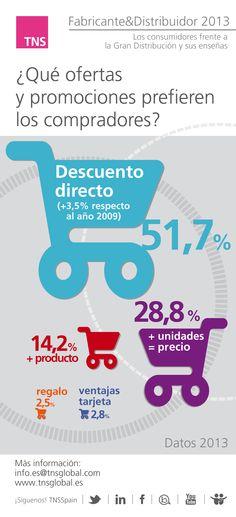 ¿Qué ofertas y promociones prefieren los compradores? Fabricante y Distribuidor 2013