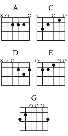 10 Simple Acoustic Guitar Songs For Beginners (Videos & TAB's) Easy Guitar Songs, Guitar Chords For Songs, Music Guitar, Guitar Lessons, Playing Guitar, Learning Guitar, Guitar Tips, Acoustic Guitar Chords, Learn Guitar Chords
