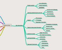 Day 185: The neural network of enterprise social